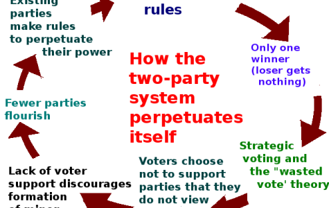 Would a third party better represent Americans?