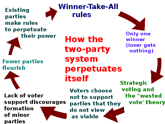 "an analysis of the electoral basis of the two party system by maurice duverger Of maurice duverger and his observation that single-member plurality voting systems favour and tend to produce two-party systems 11 most formal expla- nations of ""duverger's law"" rely on strategic voting 12 blais, nadeau, gidengil."